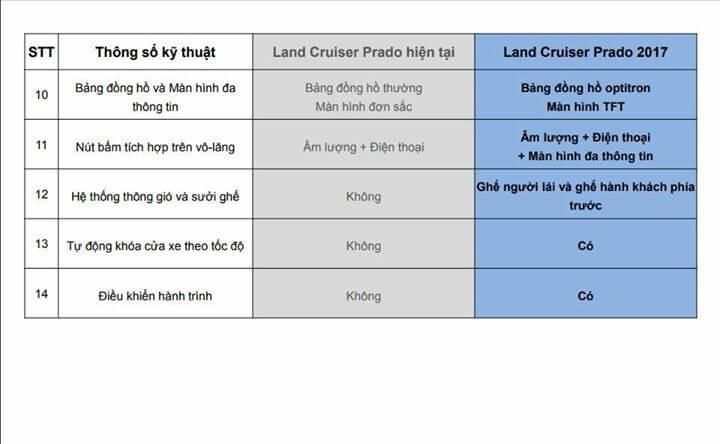 Những thay đổi trên Toyota Land Prado 2018 1704 - Toyota Prado 2021: Giá lăn bánh, Khuyến mãi #1, Trả góp! - Muaxegiatot.vn